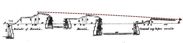 Profil linie reduit - ravelin - krytá cesta