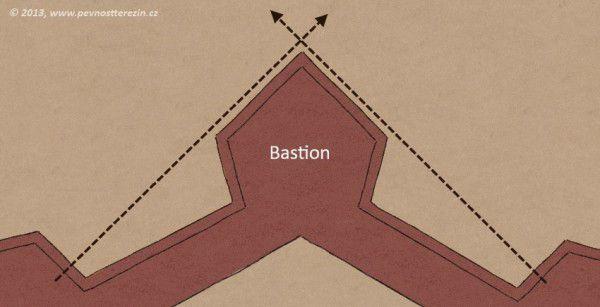 Bastion bez hluchého prostoru před sebou