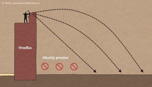 Znázornění hluchého prostoru u hradeb