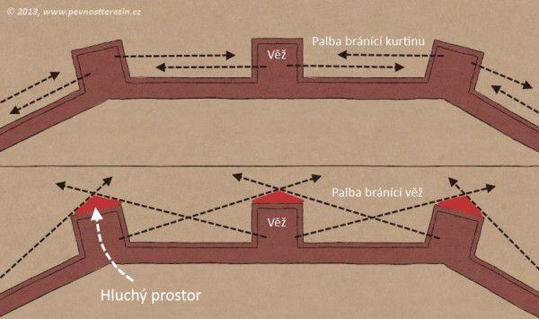 Znázornění boční palby bránící hradby a hluchého prostor před věžemi