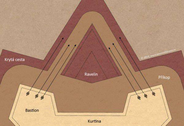 Obrana ravelinu a kryté cesty palbou z bastionů