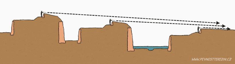 Kaskádovité opevnění - střelba do předpolí
