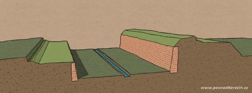 Řez opevněním s příkopem a širokým zemním valem
