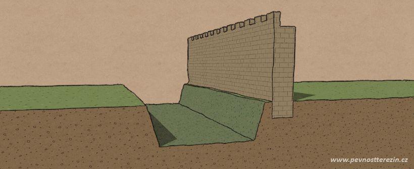 Řez středověkou hradbou s příkopem