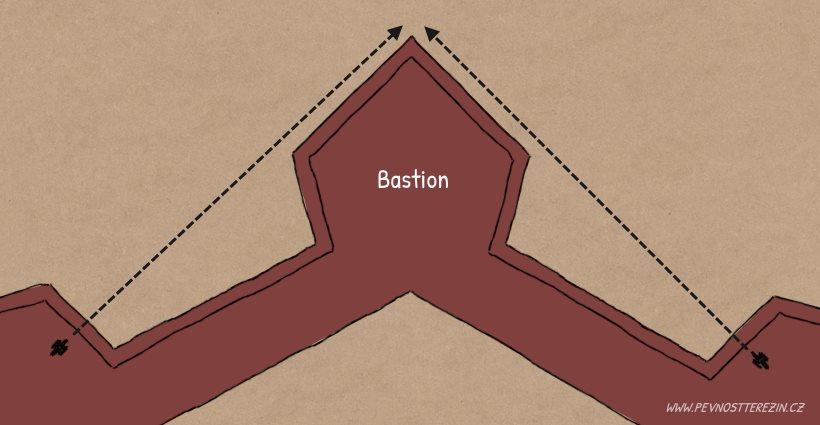 Boční palba a tvar bastionu
