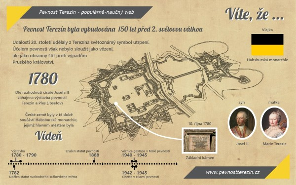 infografika-01-vybudovano-150-let-pred-valkou