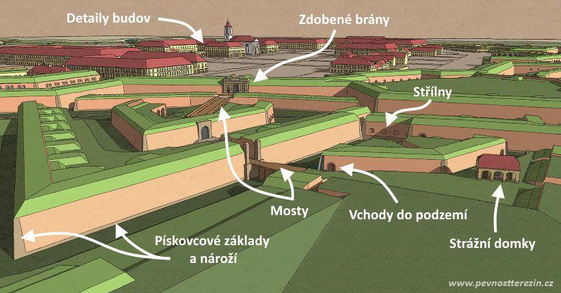 3D model pevnosti Terezín - detaily
