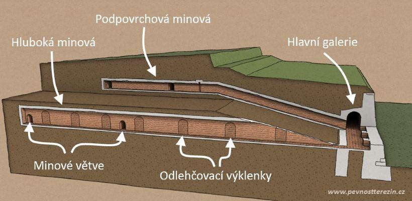 Podzemní minové chodby - boční řez