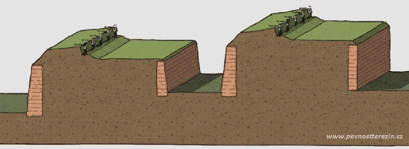 Řez kaskádou obranných pásem