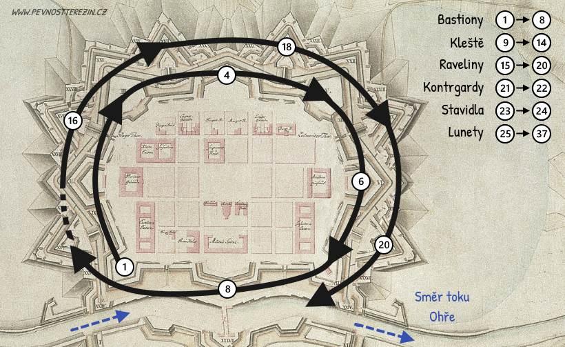 Číslování - směr v Hlavní pevnosti