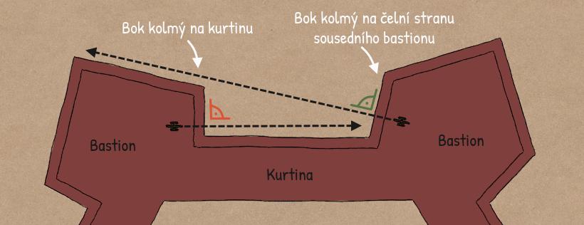 Vývoj úhlu boku bastionu
